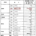 茨城県調査分析結果