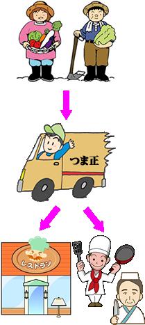 hashiwatashi